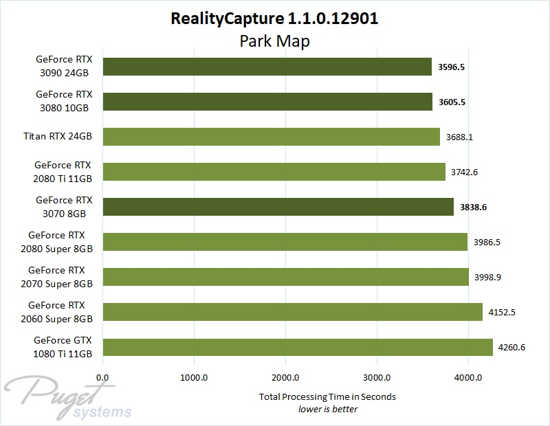RealityCapture 1.1 GeForce RTX 3070, 3080 & 3090 Performance