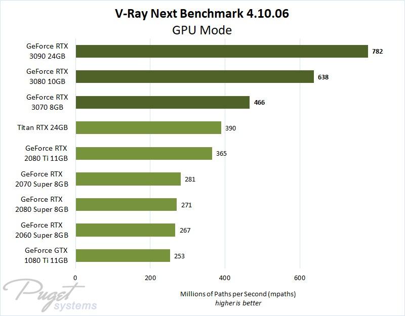 V-Ray Next GeForce RTX 3070, 3080 & 3090 Performance