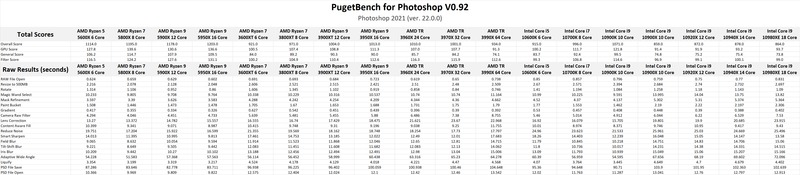 AMD Ryzen 5000-series Photoshop Benchmark Results