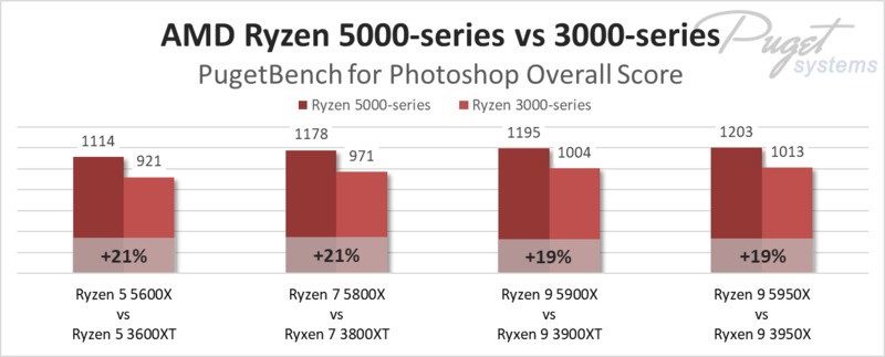 AMD Ryzen 5000-series vs 3000-series