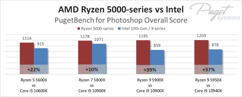 AMD Ryzen 5000-series vs Intel in Photoshop
