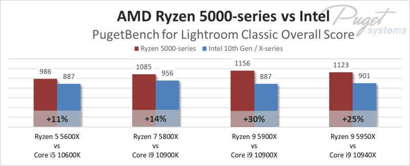 AMD Ryzen 5000-series vs Intel in Lightroom Classic