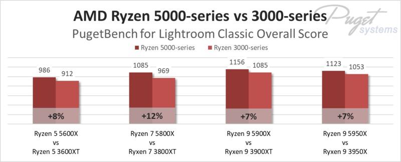 AMD Ryzen 5000-series vs 3000-series in Lightroom Classic