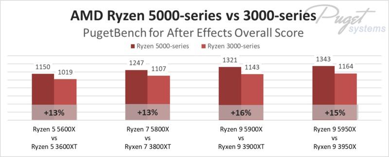 AMD Ryzen 5000-series vs 3000-series in After Effects
