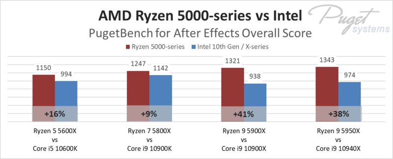 AMD Ryzen 5000-series vs Intel in After Effects