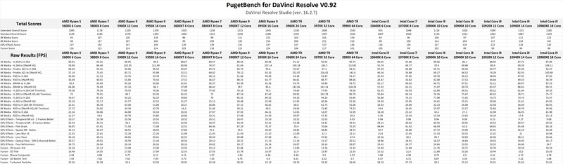 AMD Ryzen 5000-series DaVinci Resolve Studio Benchmark Results