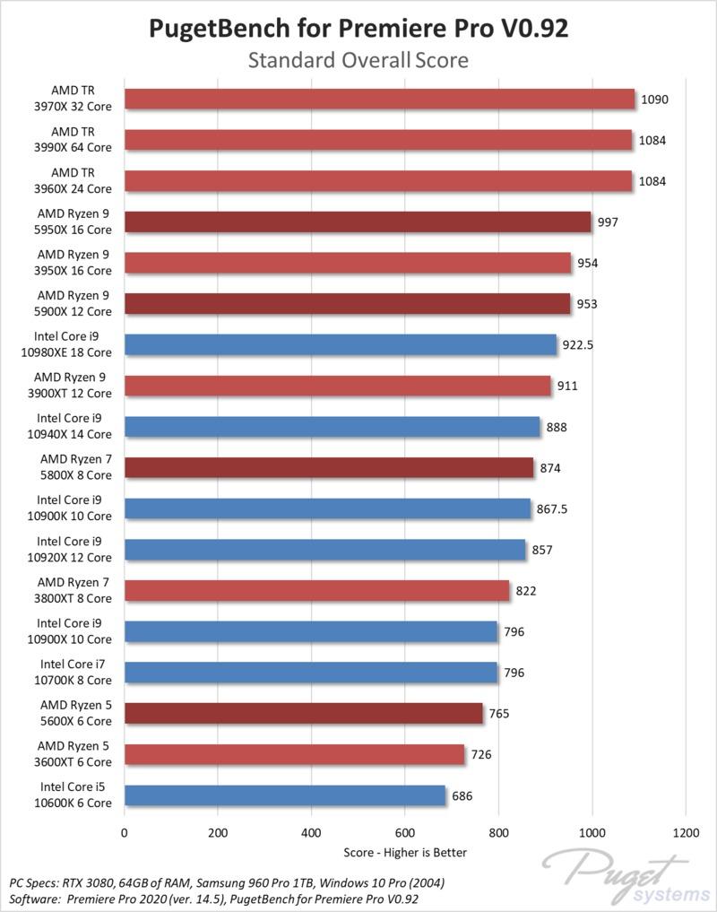 Hiệu suất của Adobe Premiere Pro AMD Ryzen 5000-series