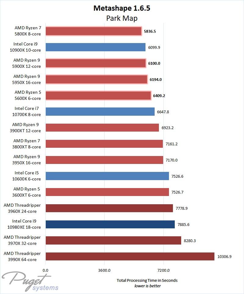 Hiệu suất dòng Metashape 1.6.4 AMD Ryzen 5000