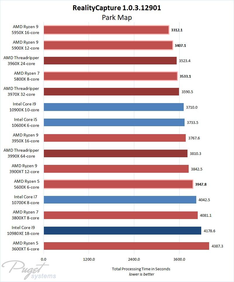 Hiệu suất RealityCapture 1.1 AMD Ryzen 5000 Series