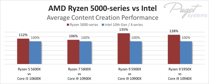 AMD Ryzen 5000 series average performance for content creation