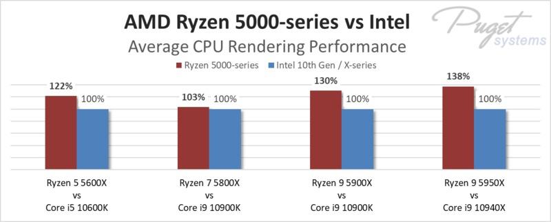 Hiệu suất trung bình của dòng AMD Ryzen 5000 để kết xuất CPU