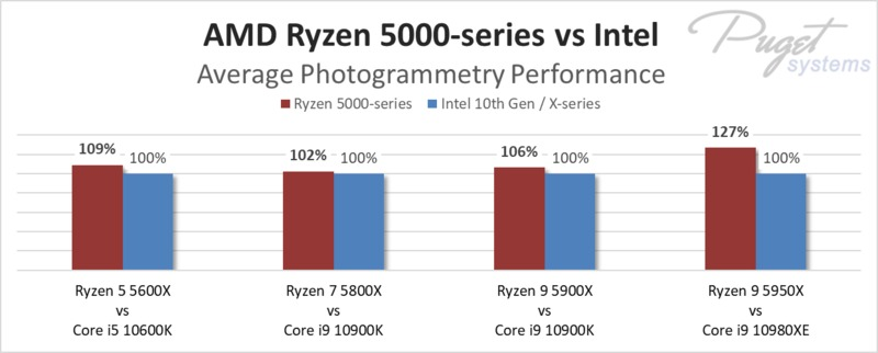 AMD Ryzen 5000 series average performance for photogrammetry