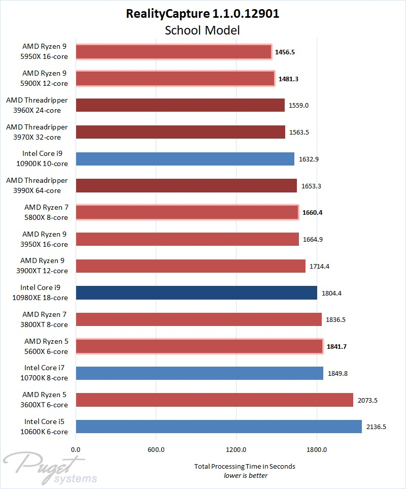 RealityCapture 1.1 Intel and AMD CPU Performance Comparison on a Model Project