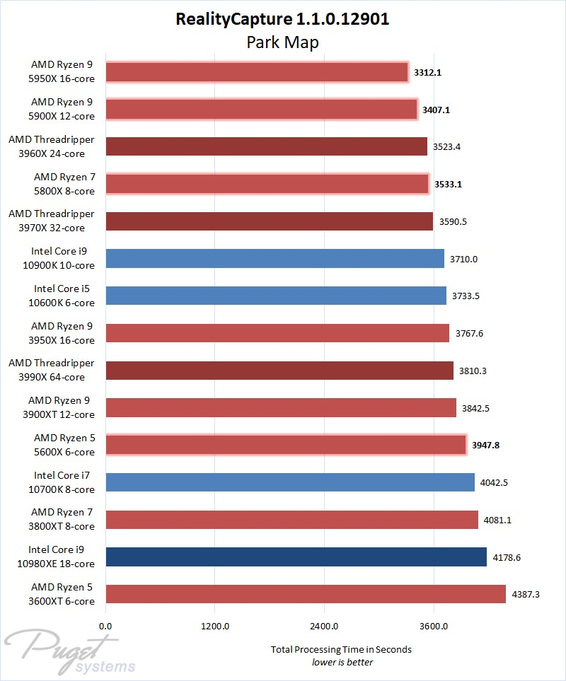 RealityCapture 1.1 Intel and AMD CPU Performance Comparison on a Large Map Project