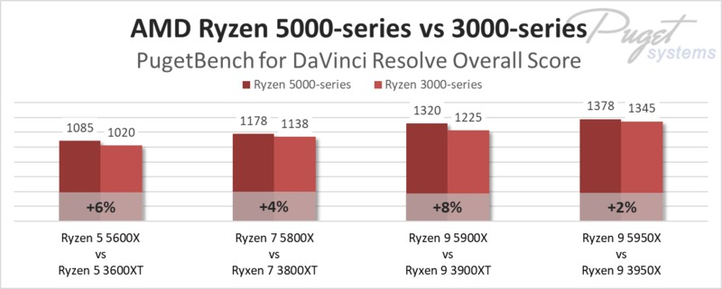 AMD Ryzen 5000-series vs 3000-series in DaVinci Resolve Studio