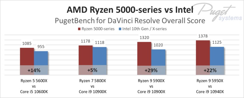 AMD Ryzen 5000-series vs Intel in DaVinci Resolve Studio