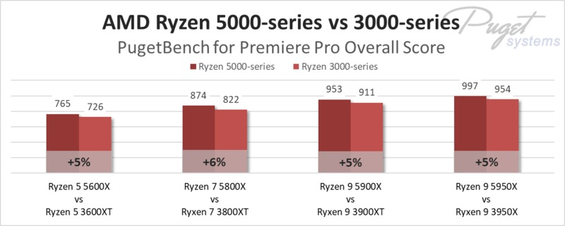 AMD Ryzen 5000-series vs 3000-series in Premiere Pro