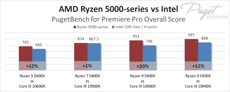 AMD Ryzen 5000-series vs Intel in Premiere Pro