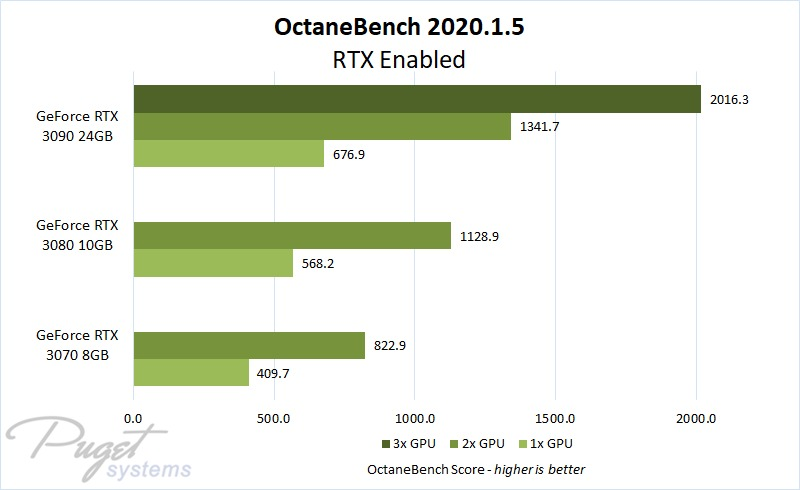 OctaneBench GPU Scaling on GeForce RTX 30 Series