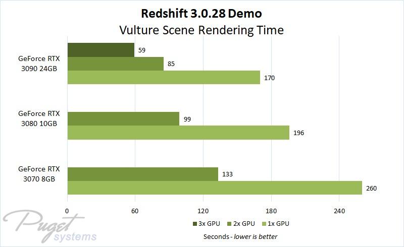 Redshift 3.0 Multi GPU Scaling with GeForce RTX 30 Series