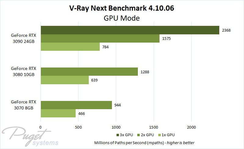 V-Ray Next GPU Scaling with GeForce RTX 30 Series