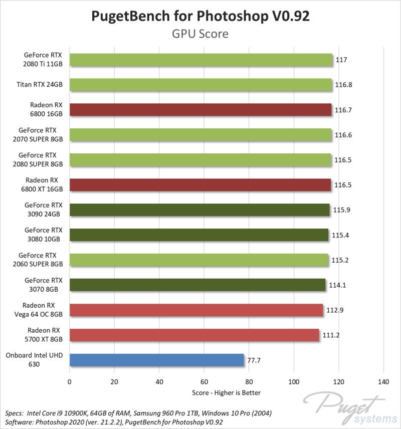 Photoshop GPU Effects benchmark performance AMD Radeon RX 6800 XT