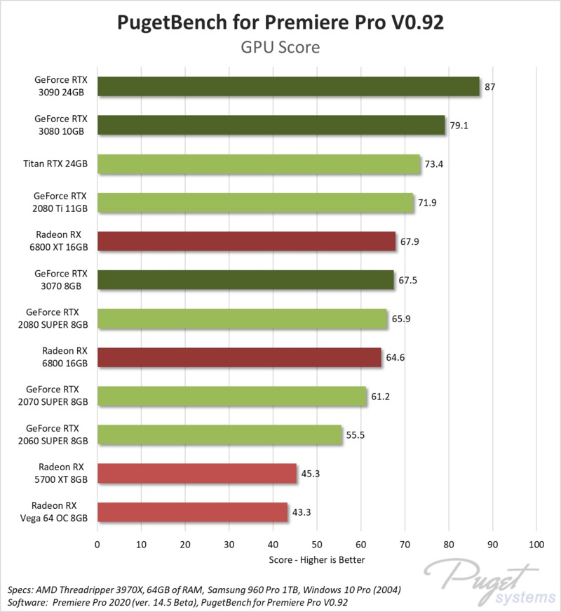 Premiere Pro GPU Effects benchmark performance AMD Radeon RX 6800 XT