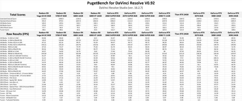 AMD Radeon RX 6800 XT DaVinci Resolve Studio GPU Performance Benchmark