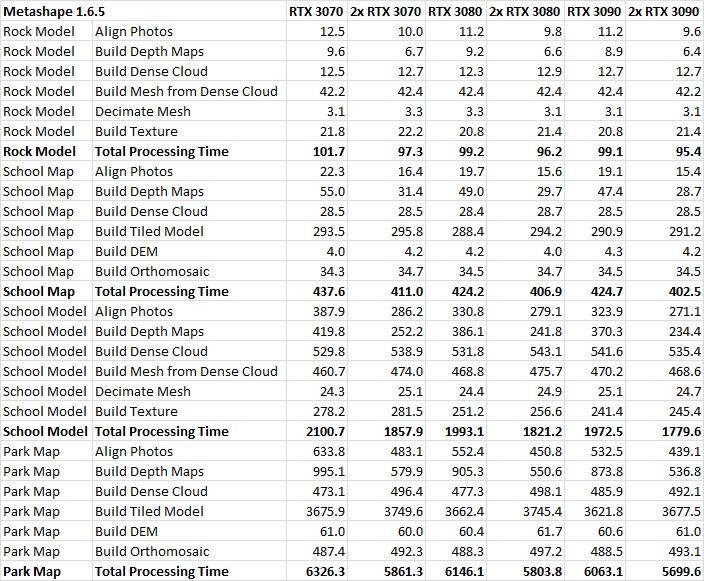 Agisoft Metashape GeForce RTX 30 Series Multi-GPU Performance Results Table
