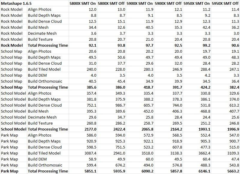 Metashape 1.6.5 SMT On vs Off Ryzen 5000 Series Performance Table