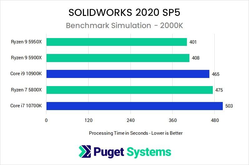 SW 2020 SP5 Simulation Comparison