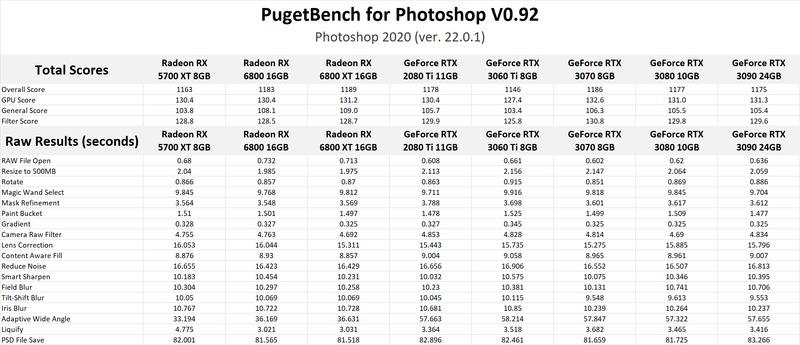 NVIDIA GeForce RTX 3060 Ti 8GB Photoshop GPU Performance Benchmark
