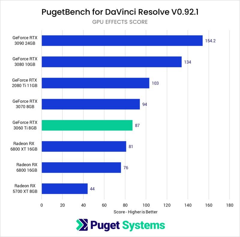 DaVinci Resolve Studio GPU OpenFX Noise Reduction benchmark performance NVIDIA GeForce RTX 3060 Ti 8GB