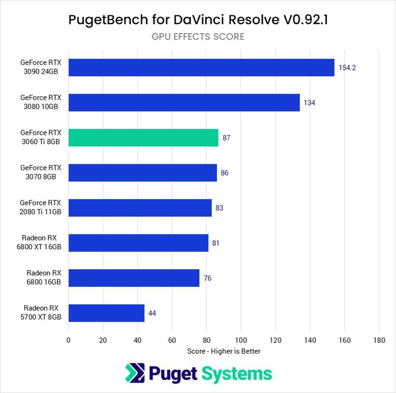 DaVinci Resolve Studio NVIDIA GeForce RTX 3060 Ti 8GB Performance