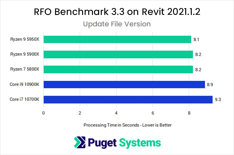 Revit 2021 RFO Benchmark Full Standard Update Performance with AMD Ryzen 5000 Series and Intel Core 10th Gen Processors
