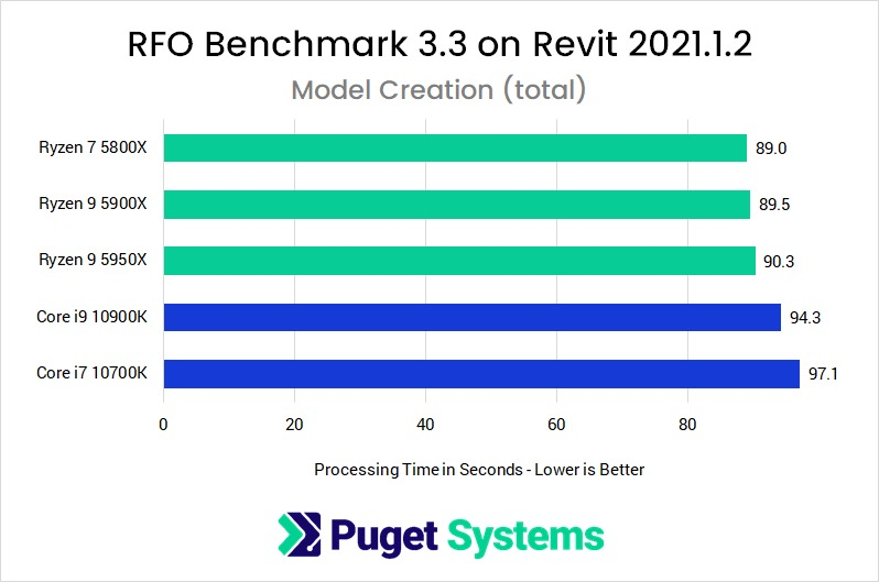 Revit 2021 RFO Benchmark Full Standard Model Creation Performance with AMD Ryzen 5000 Series and Intel Core 10th Gen Processors