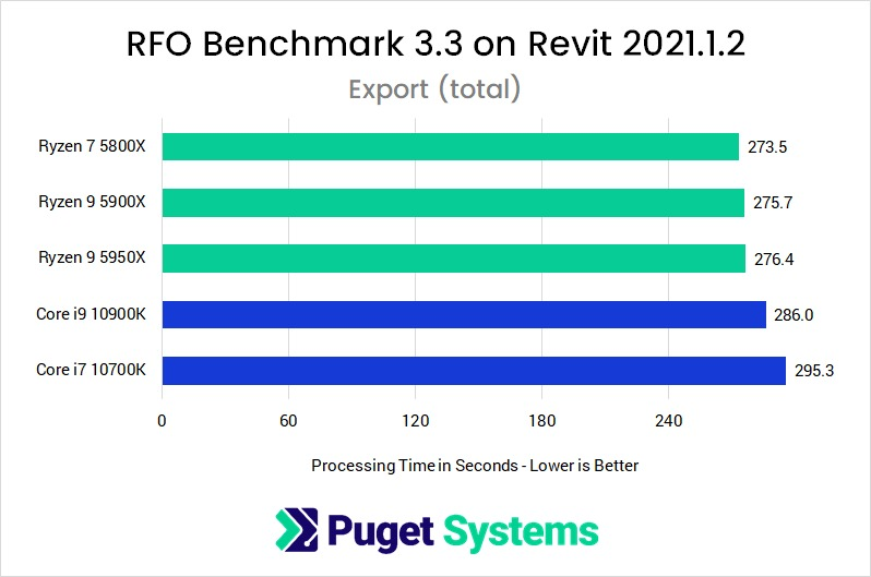 Revit 2021 RFO Benchmark Full Standard Export Performance with AMD Ryzen 5000 Series and Intel Core 10th Gen Processors