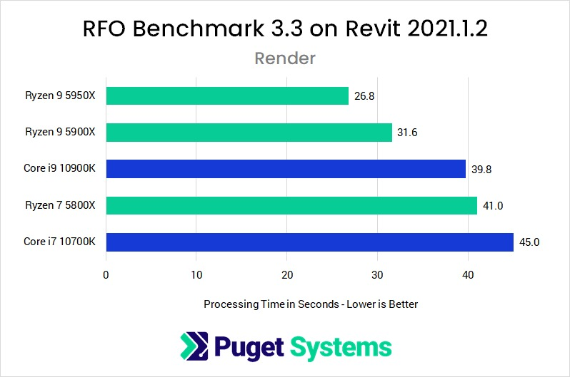 Revit 2021 RFO Benchmark Full Standard Render Performance with AMD Ryzen 5000 Series and Intel Core 10th Gen Processors