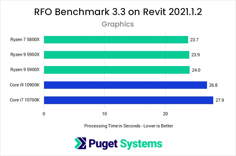 Revit 2021 RFO Benchmark Full Standard Graphics Performance with AMD Ryzen 5000 Series and Intel Core 10th Gen Processors