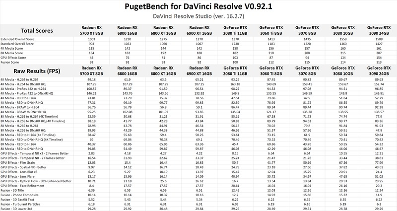 AMD Radeon RX 6900 XT 16GB DaVinci Resolve Studio GPU Performance Benchmark