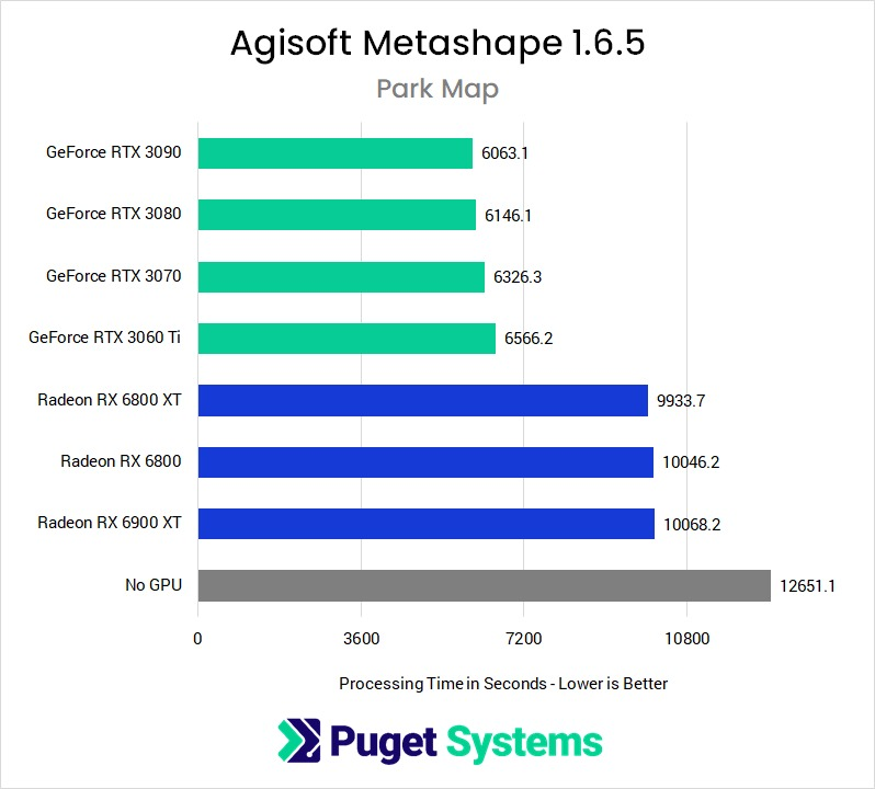 Metashape 1.6.5 GeForce RTX 30 Series vs Radeon RX 6000 Series Performance in Map