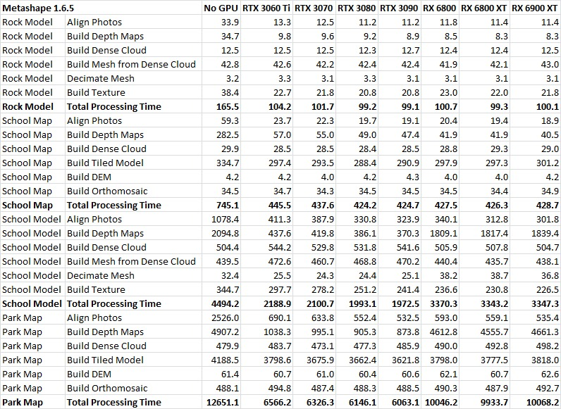 Metashape 1.6.5 GeForce RTX 30 Series vs Radeon RX 6000 Series Performance Table