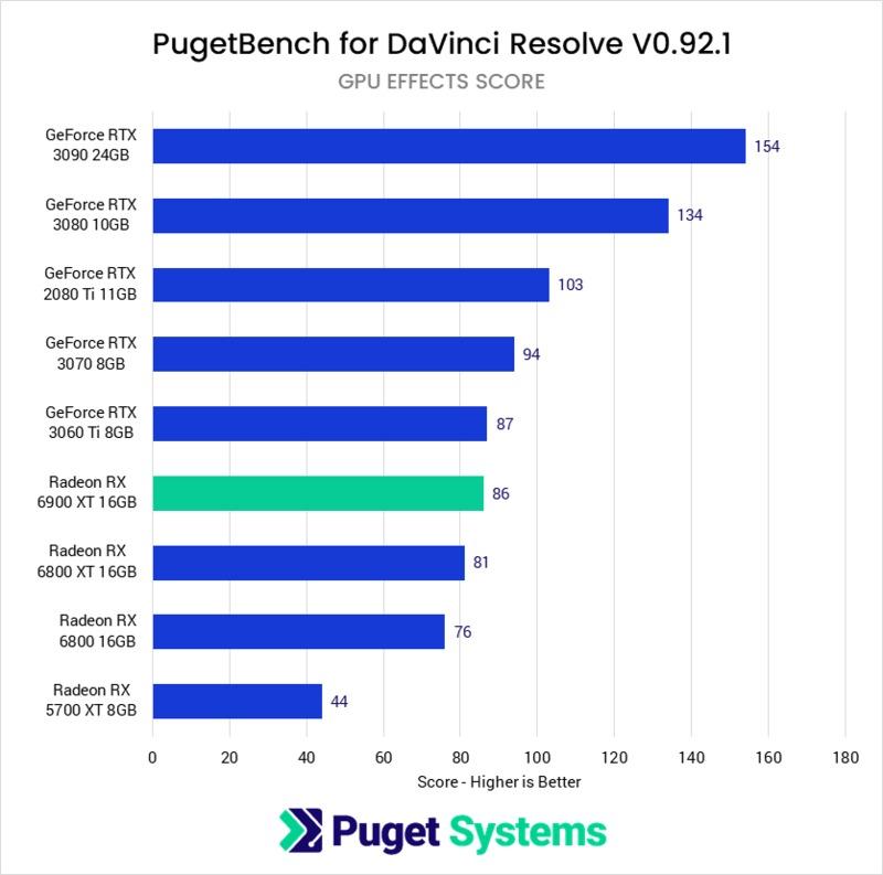 DaVinci Resolve Studio AMD Radeon RX 6900 XT 16GB Performance