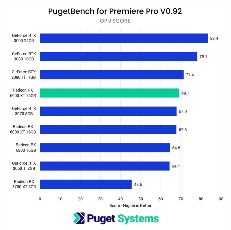 Adobe Premiere Pro AMD Radeon RX 6900 XT 16GB Performance