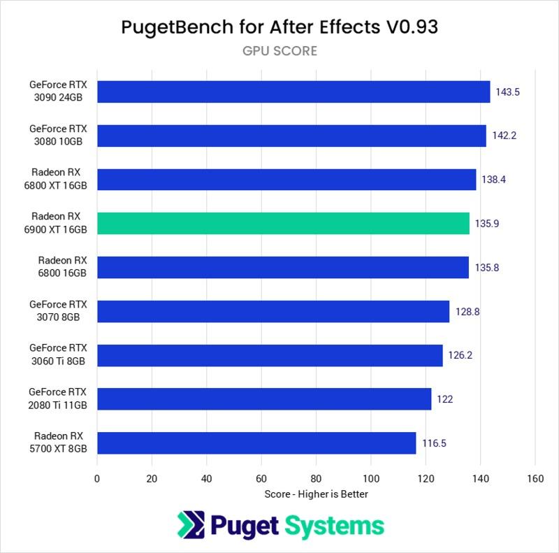Adobe After Effects AMD Radeon RX 6900 XT 16GB Performance