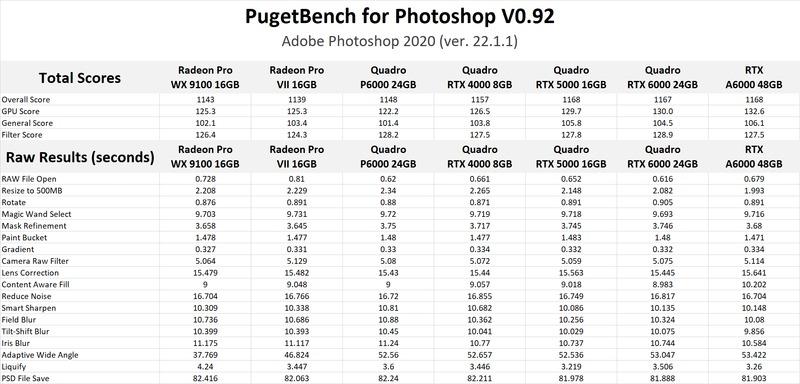 NVIDIA RTX A6000 48GB Photoshop GPU Performance Benchmark