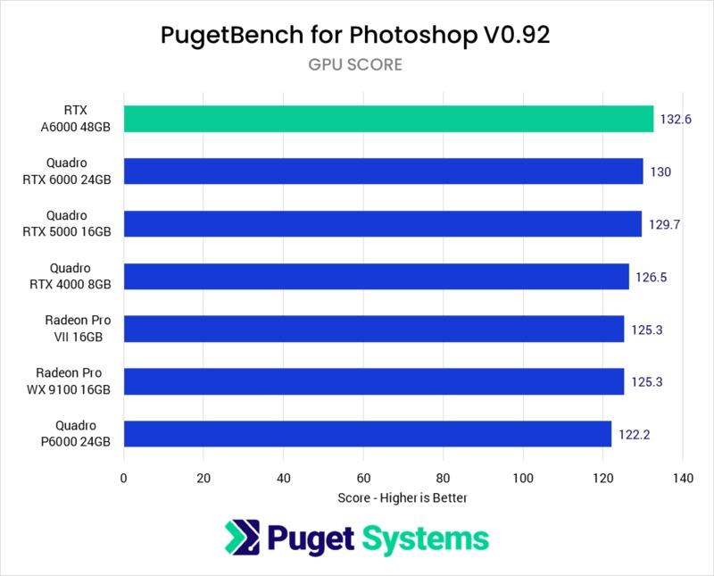 Photoshop GPU Effects benchmark performance NVIDIA RTX A6000 48GB