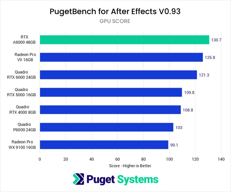 After Effects GPU Score benchmark performance NVIDIA RTX A6000 48GB