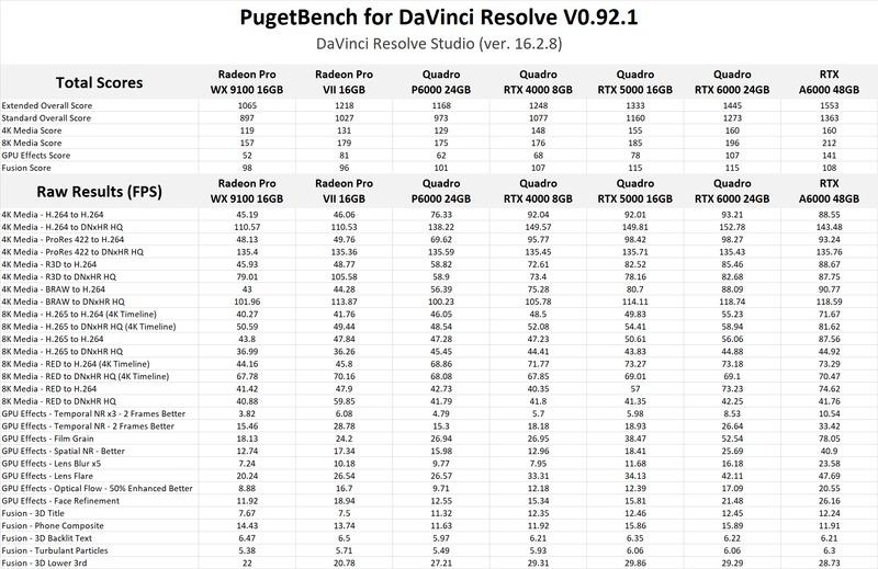 NVIDIA RTX A6000 48GB DaVinci Resolve Studio benchmark results