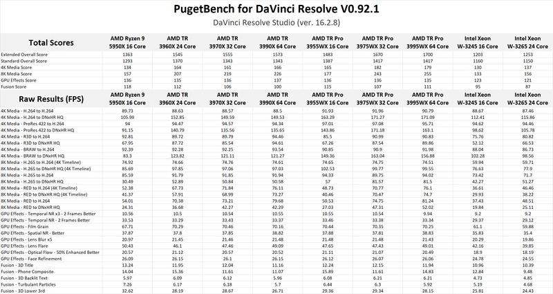 AMD Ryzen Threadripper PRO 3000 Series DaVinci Resolve Studio Benchmark Results